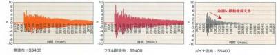 ガイナ音試験データ