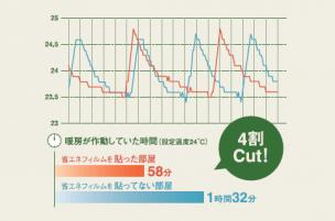 冬のエアコン作動時間グラフ