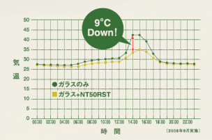 夏の窓際室温グラフ