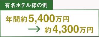 有名ホテル様の例 年間約5,400万円→約4,300万円